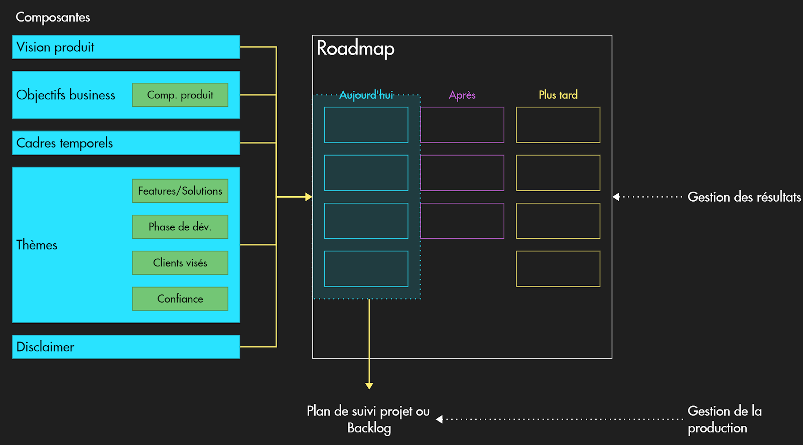 Illustration Product Roadmap